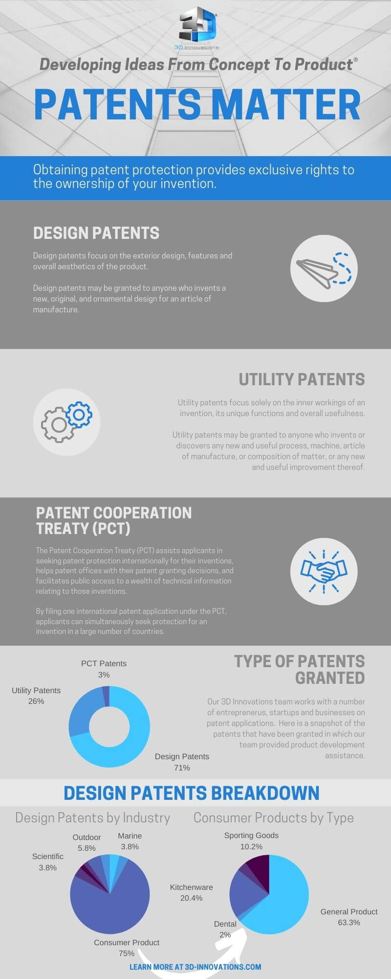 Patent protection is important for your invention and startup.